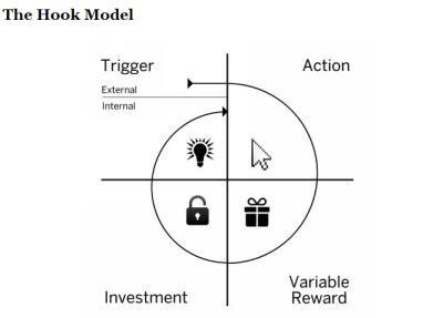 the-hook-model